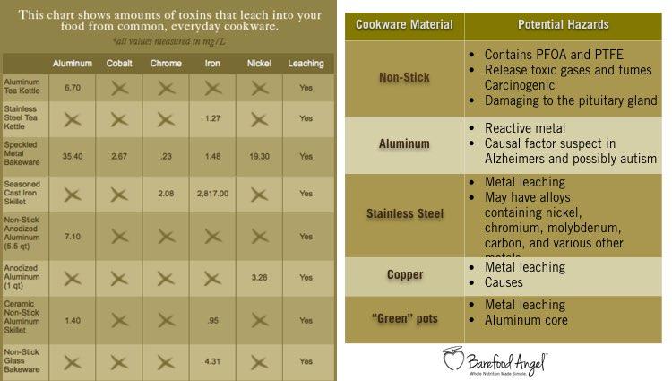 comparison of cookware